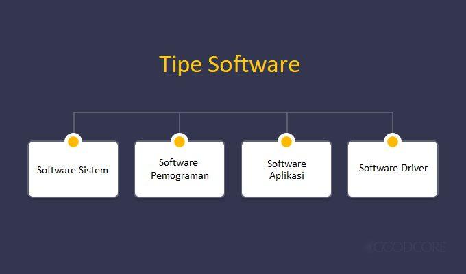 Klasifikasi Macam Macam Software