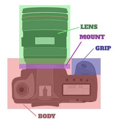 Bagian Bagian Dasar Kamera
