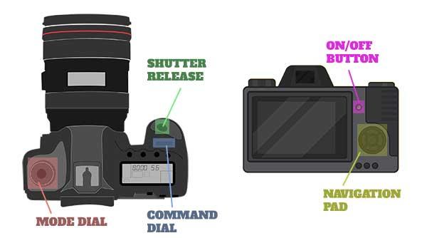 Bagian Bagian Kendali Kamera