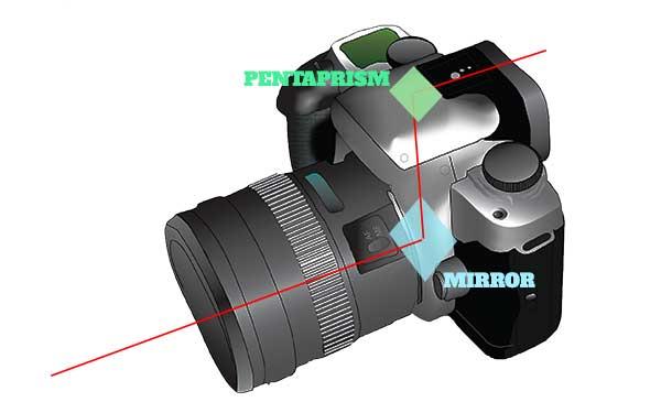 Bagian Bagian Paling Dalam Kamera