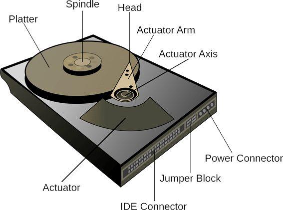 Bagian dari Hardisk / Hard drive