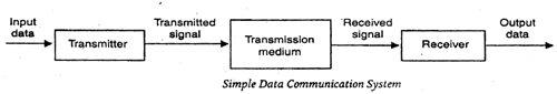 Sistem Komunikasi Data Sederhana