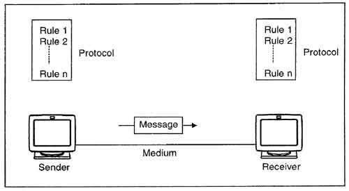 Pembentukan dan pemutusan koneksi